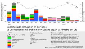 Color corrupció portdes i Baròmetro CIS